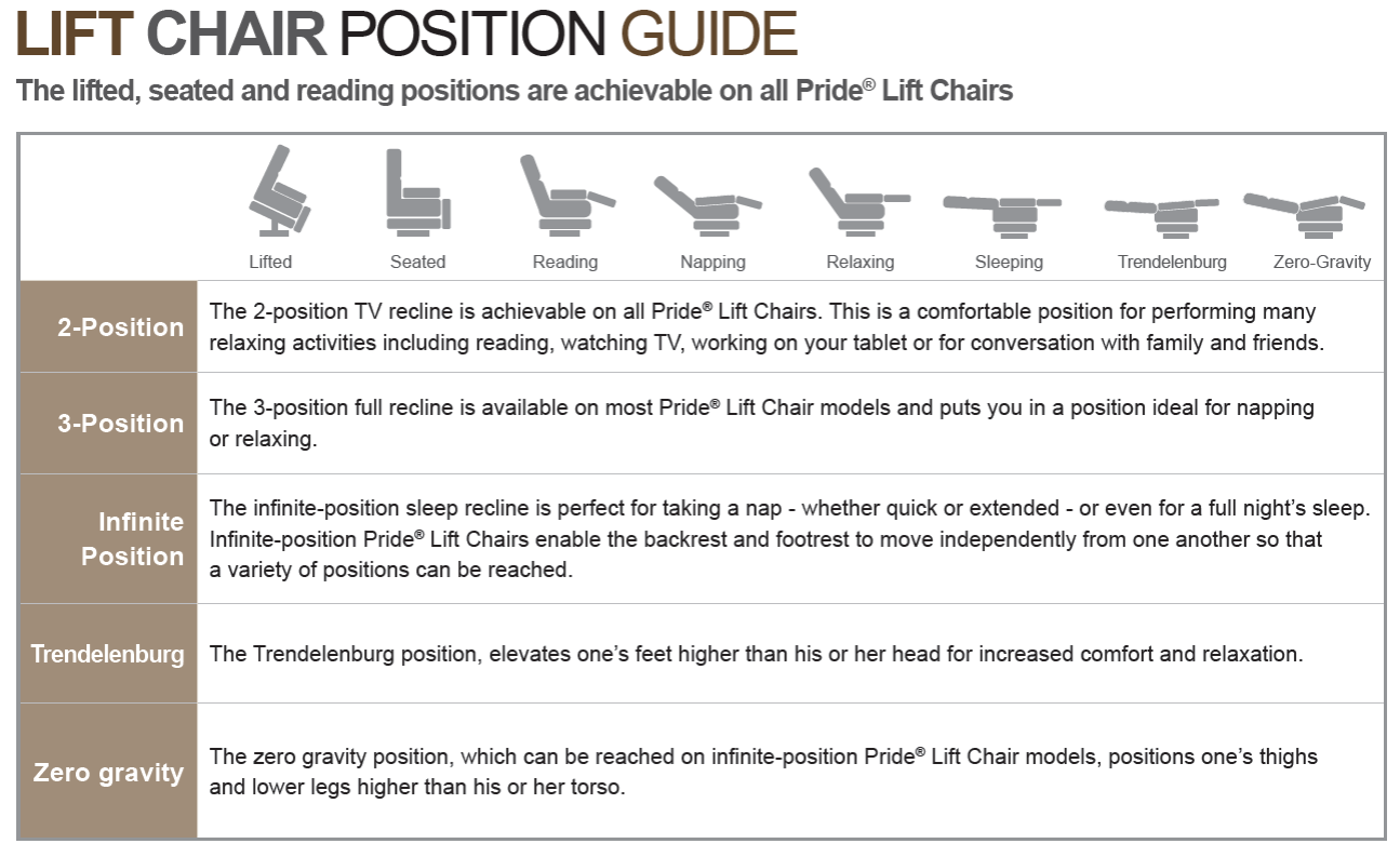 Pride_Lift_Chair_Reclining_Positions.png